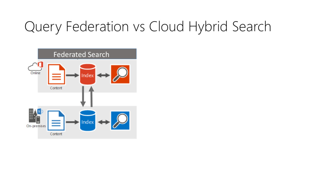 Query Federation vs Cloud Hybrid Search Cloud H...