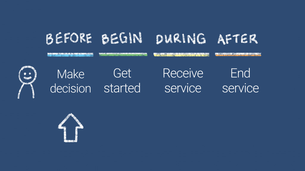 Make decision Get started Receive service End s...