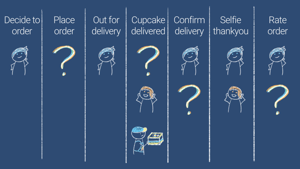 Decide to order Place order Out for delivery Cu...