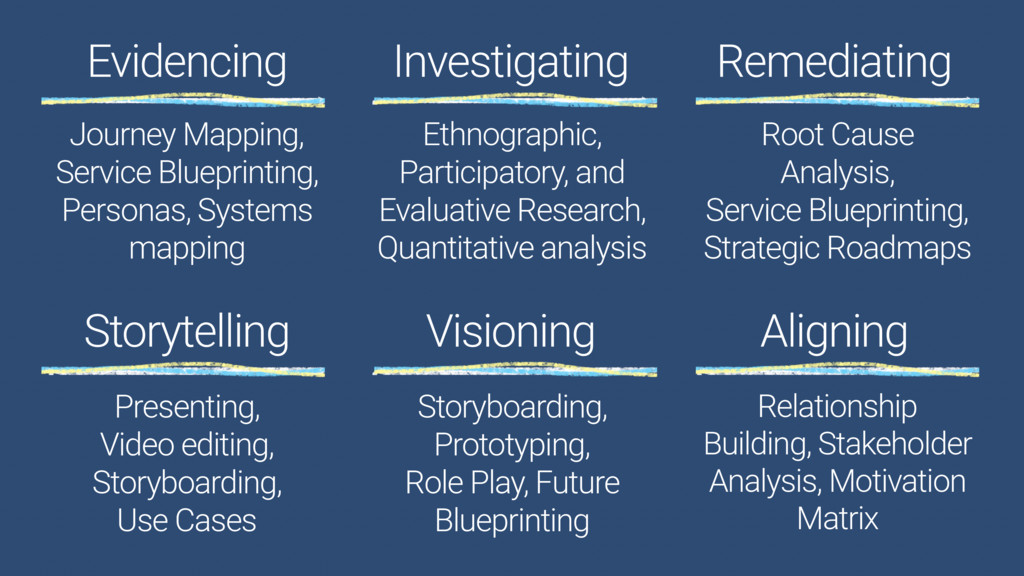 Evidencing Investigating Remediating Visioning ...
