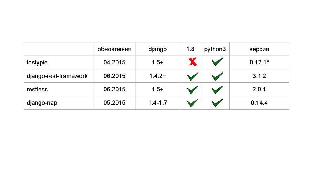 обновления django 1.8 python3 версия tastypie 0...