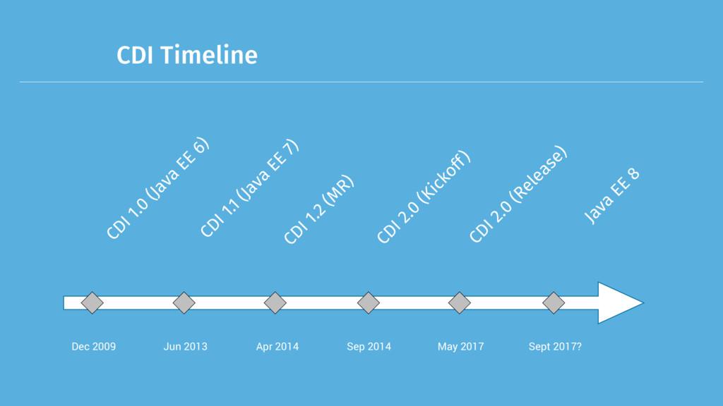 CDI Timeline Dec 2009 CDI 1.0 (Java EE 6) Jun 2...