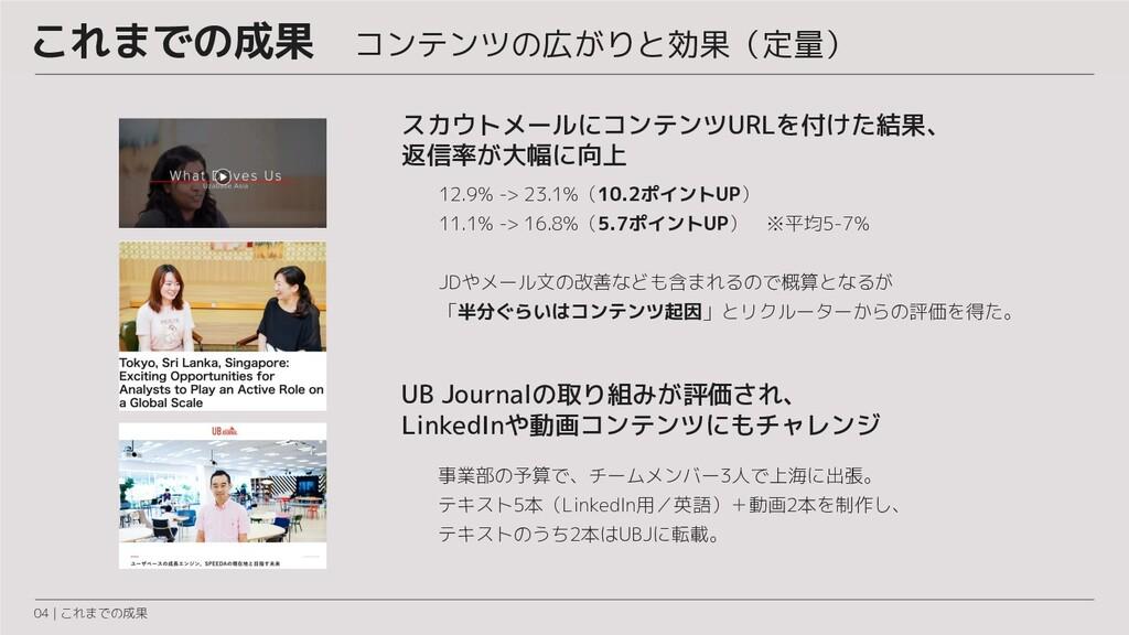 これまでの成果 コンテンツの広がりと効果(定量) 04 | これまでの成果 UB Journa...