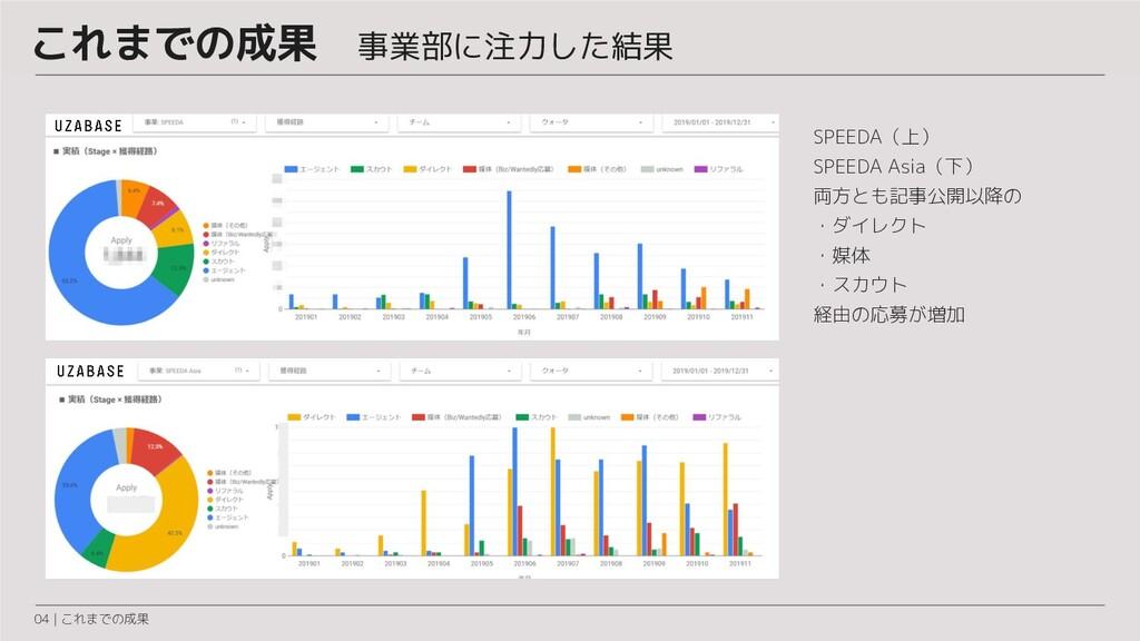 04 | これまでの成果 SPEEDA(上) SPEEDA Asia(下) 両方とも記事公開以...