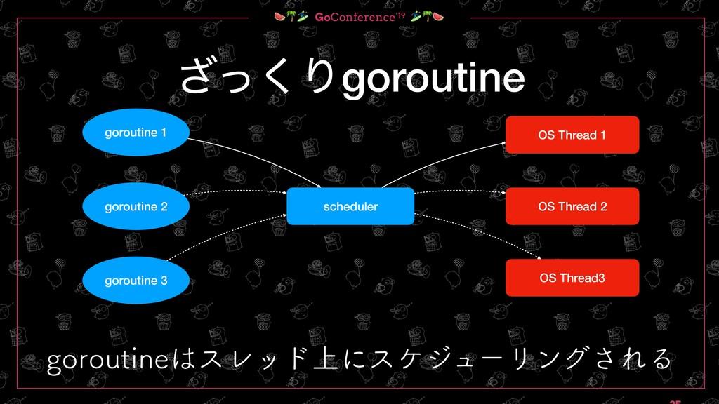 GoConference'19  ͬ͘͟Γgoroutine scheduler gorou...