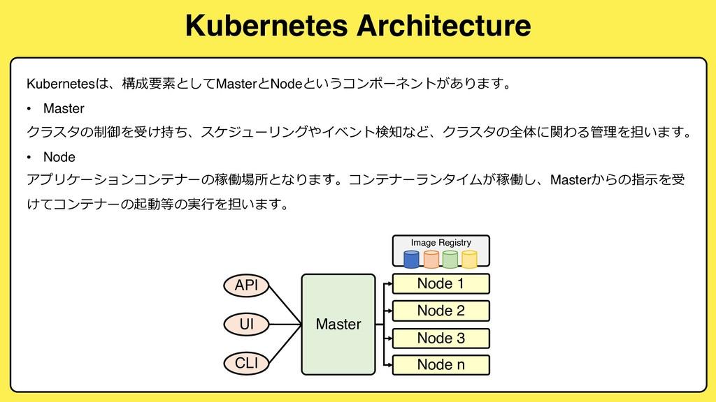 Kubernetes Architecture Master API UI CLI Node ...