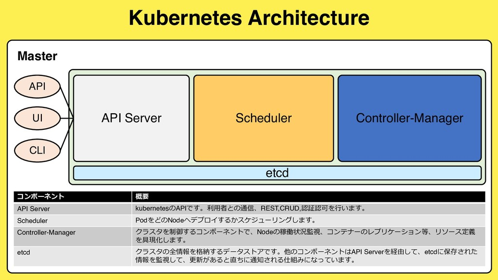 Kubernetes Architecture API UI CLI API Server S...