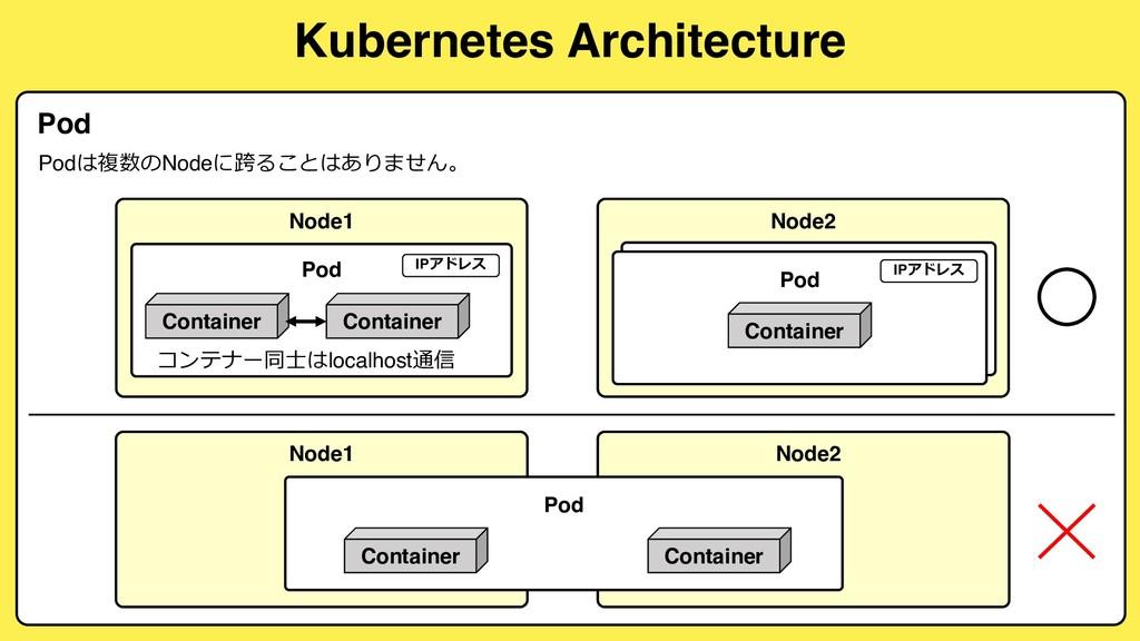 Kubernetes Architecture Pod Node2 Container Pod...
