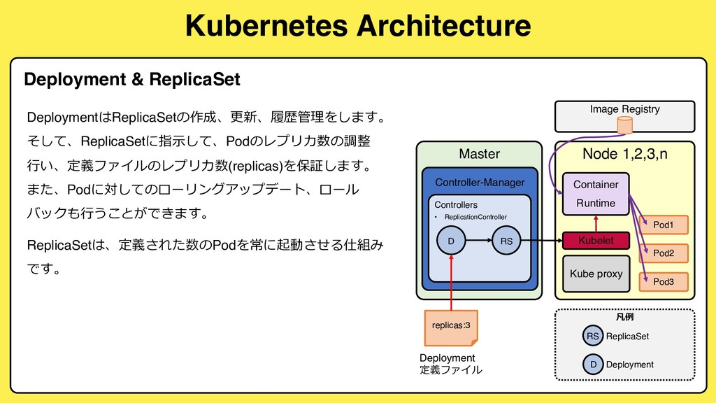 Kubernetes Architecture Deployment & ReplicaSet...