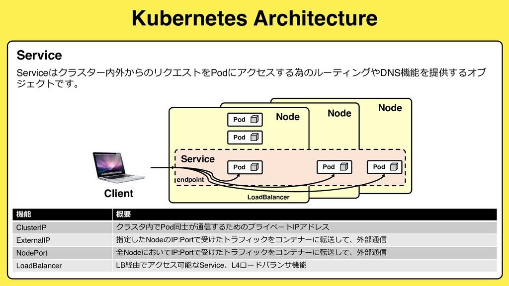 Kubernetes Architecture Service Client Node Ser...