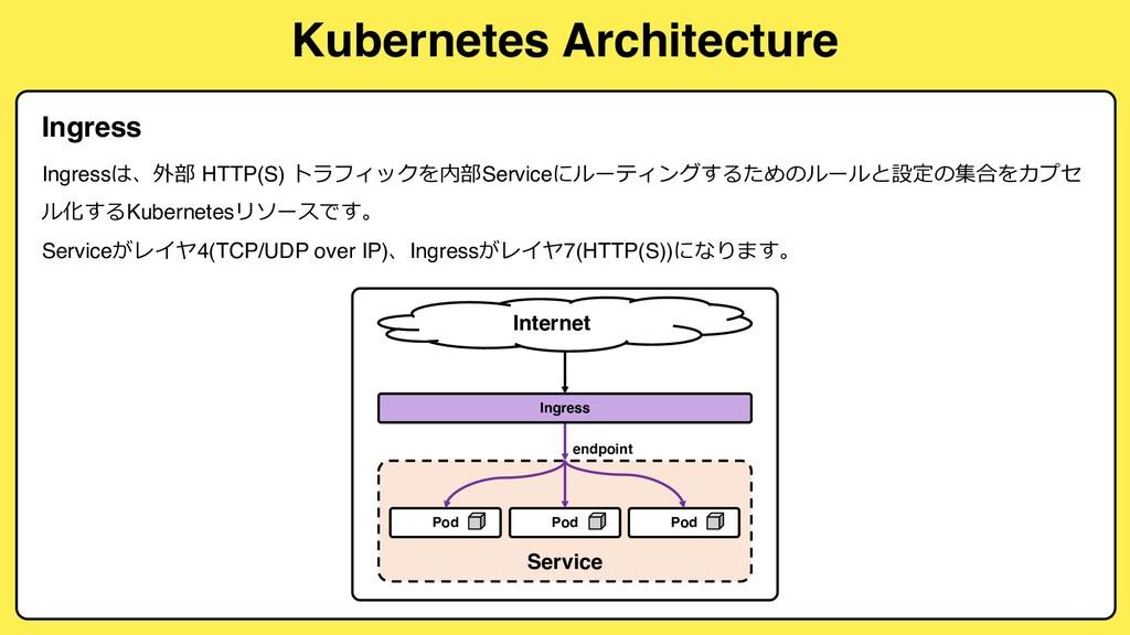 Kubernetes Architecture Ingress Ingress*( HTT...