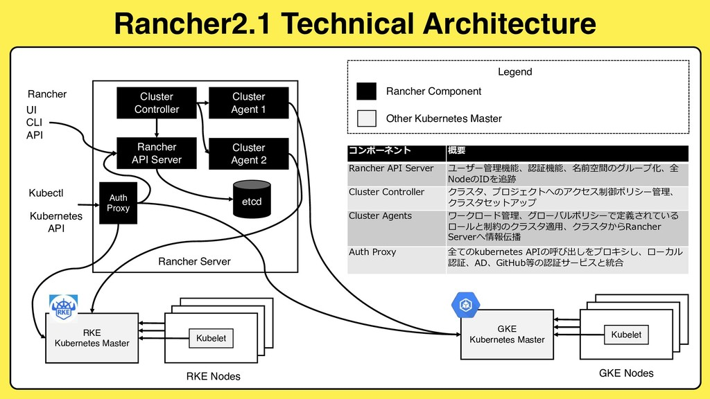 Rancher2.1 Technical Architecture Cluster Contr...