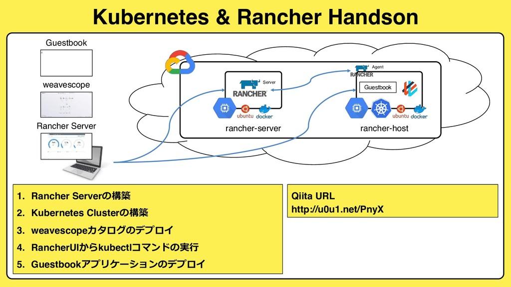 Kubernetes & Rancher Handson 1. Rancher Server...