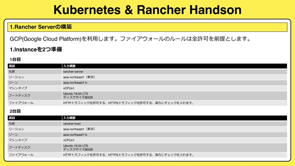 Kubernetes & Rancher Handson 1.Rancher Server...
