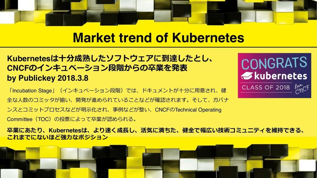 Market trend of Kubernetes Kubernetes<17I  $(&...