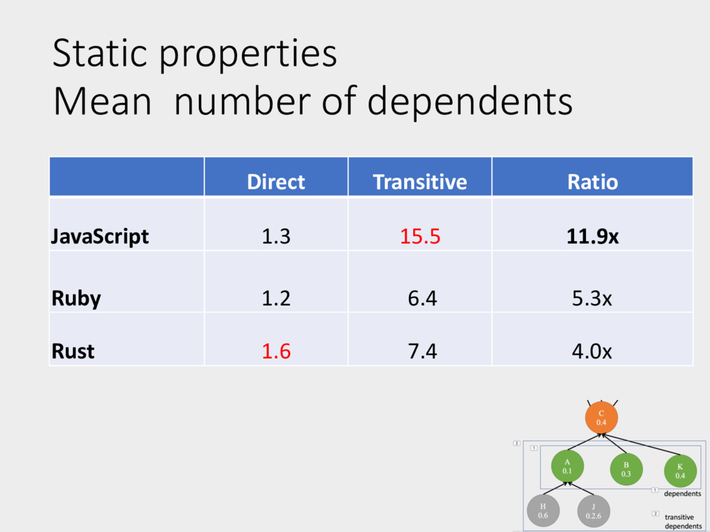 Static properties Mean number of dependents Di...