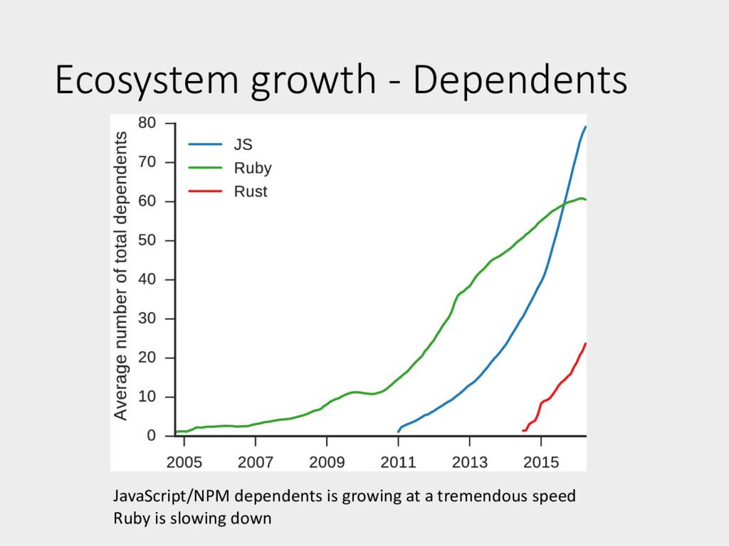 Ecosystem growth - Dependents JavaScript/NPM de...