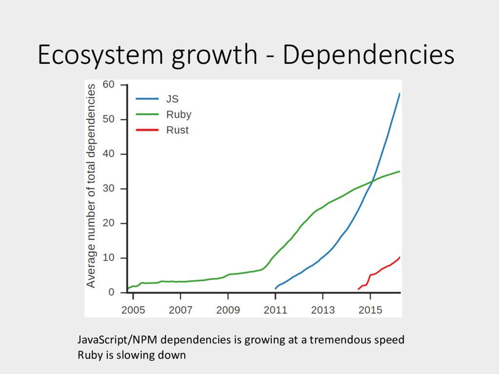 Ecosystem growth - Dependencies JavaScript/NPM ...