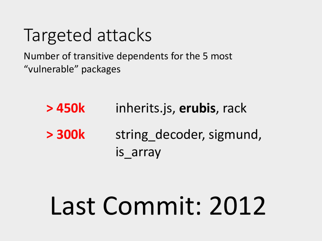 Targeted attacks Number of transitive dependent...