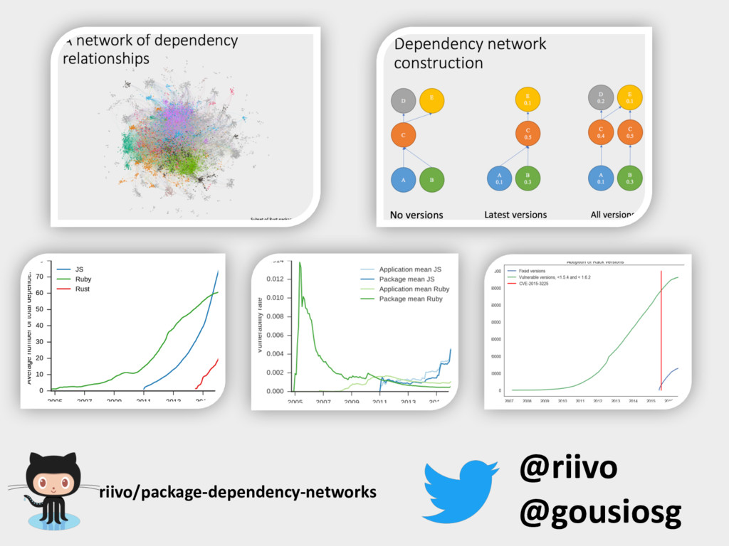riivo/package-dependency-networks @riivo @gousi...