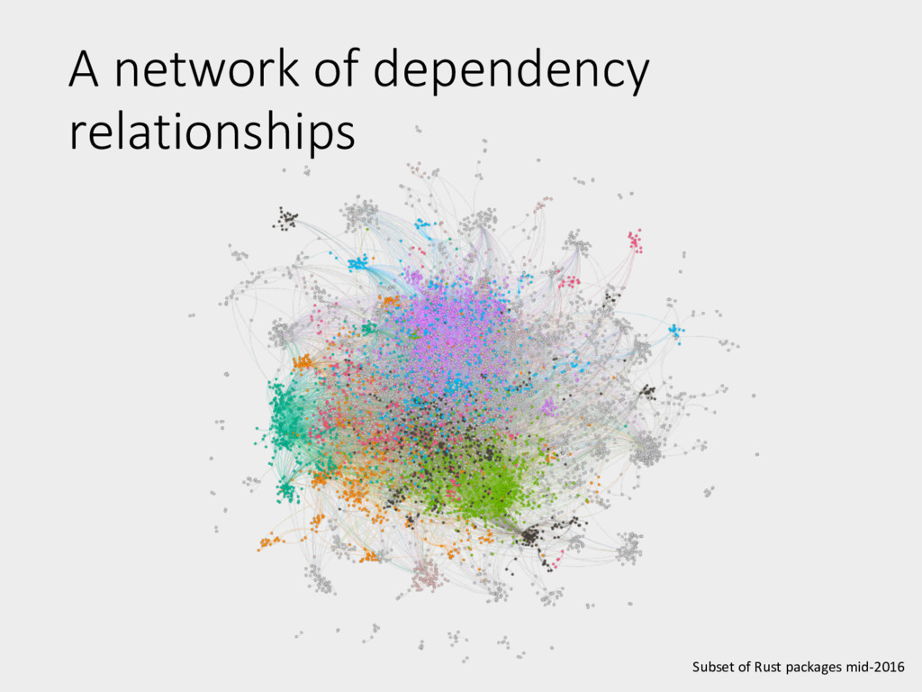 A network of dependency relationships Subset of...
