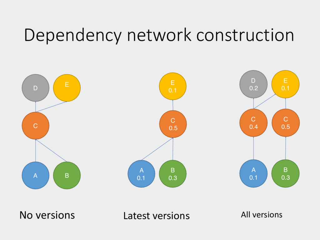 Dependency network construction No versions A C...