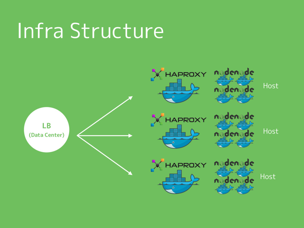Infra Structure LB (Data Center) Host Host Host
