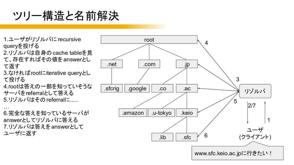 root .keio .jp .com .net .ac .co .sfc .u-tokyo ...