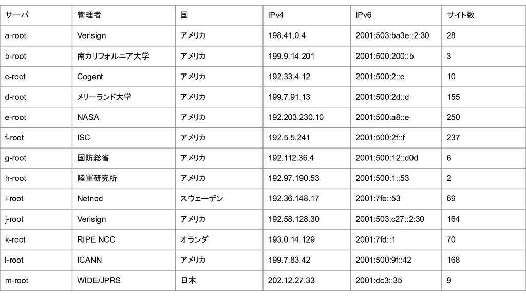 サーバ 管理者 国 IPv4 IPv6 サイト数 a-root Verisign アメリカ 1...