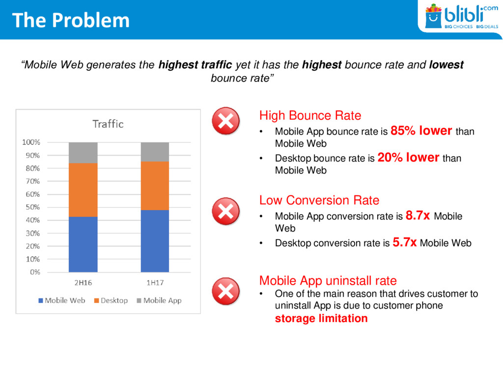 The Problem High Bounce Rate • Mobile App bounc...