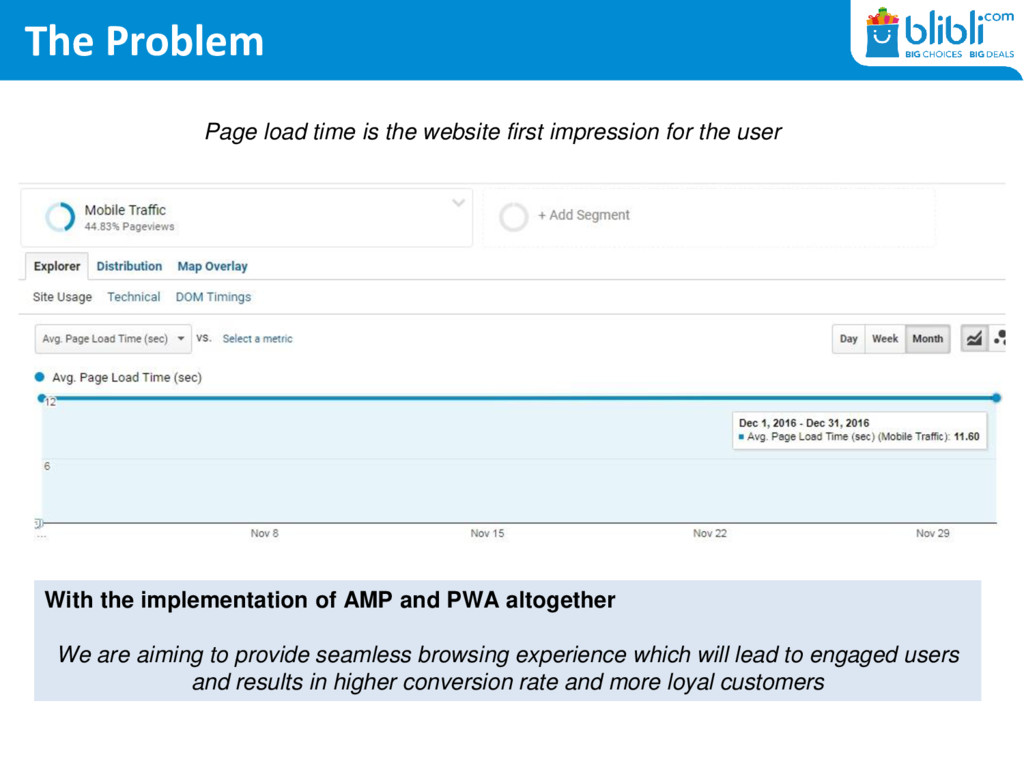 The Problem Page load time is the website first...