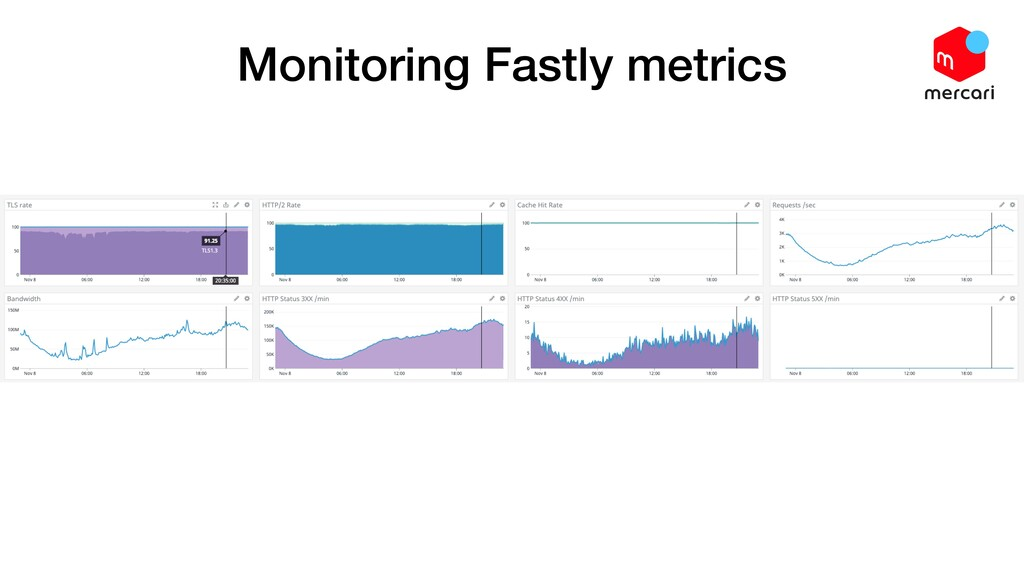 Monitoring Fastly metrics