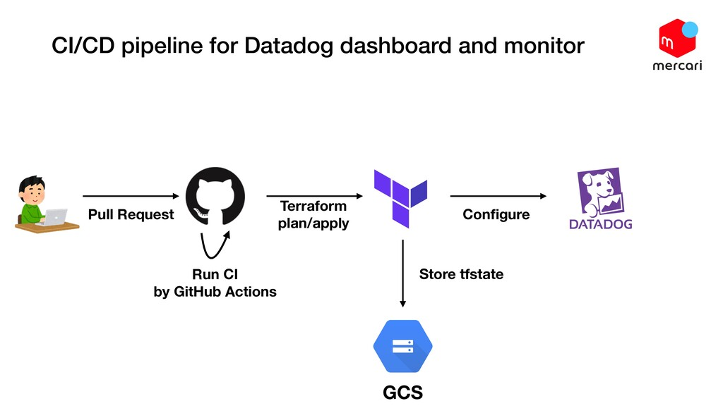 CI/CD pipeline for Datadog dashboard and monito...