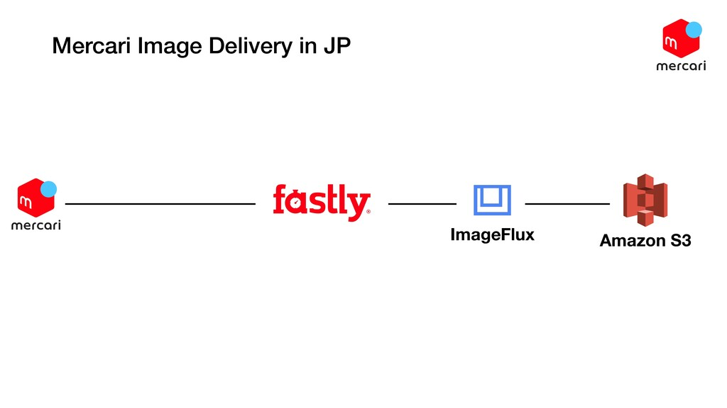 Mercari Image Delivery in JP ImageFlux Amazon S3