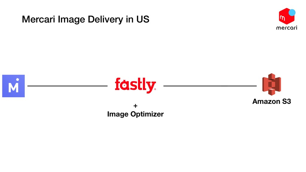 Mercari Image Delivery in US Amazon S3 + Image ...