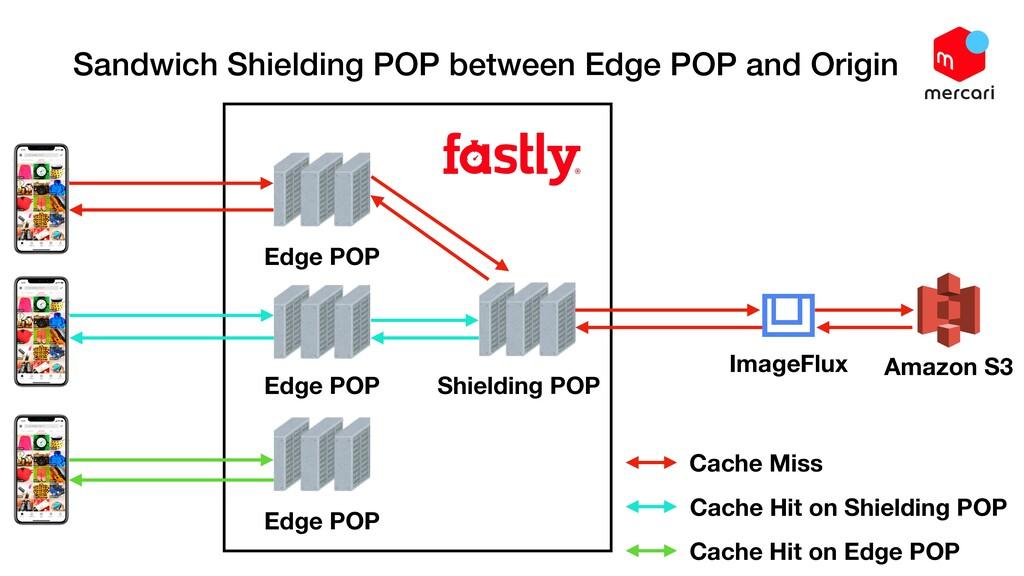 Sandwich Shielding POP between Edge POP and Ori...