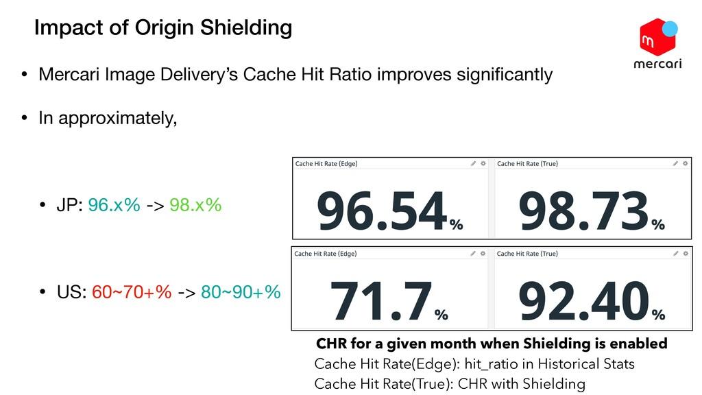 Impact of Origin Shielding • Mercari Image Deli...