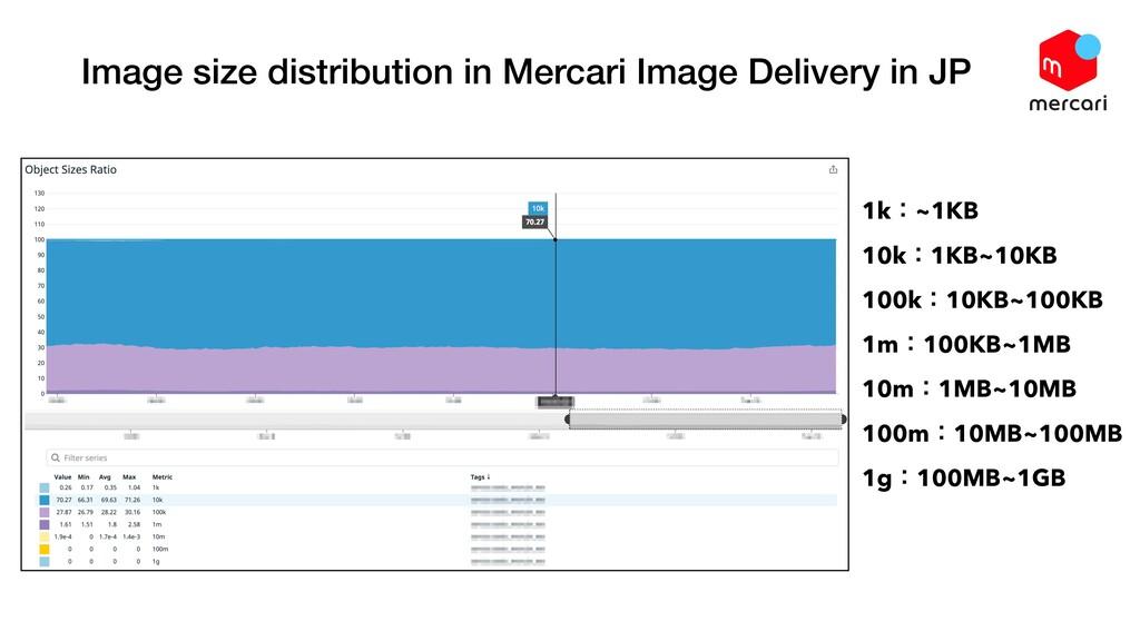 Image size distribution in Mercari Image Delive...