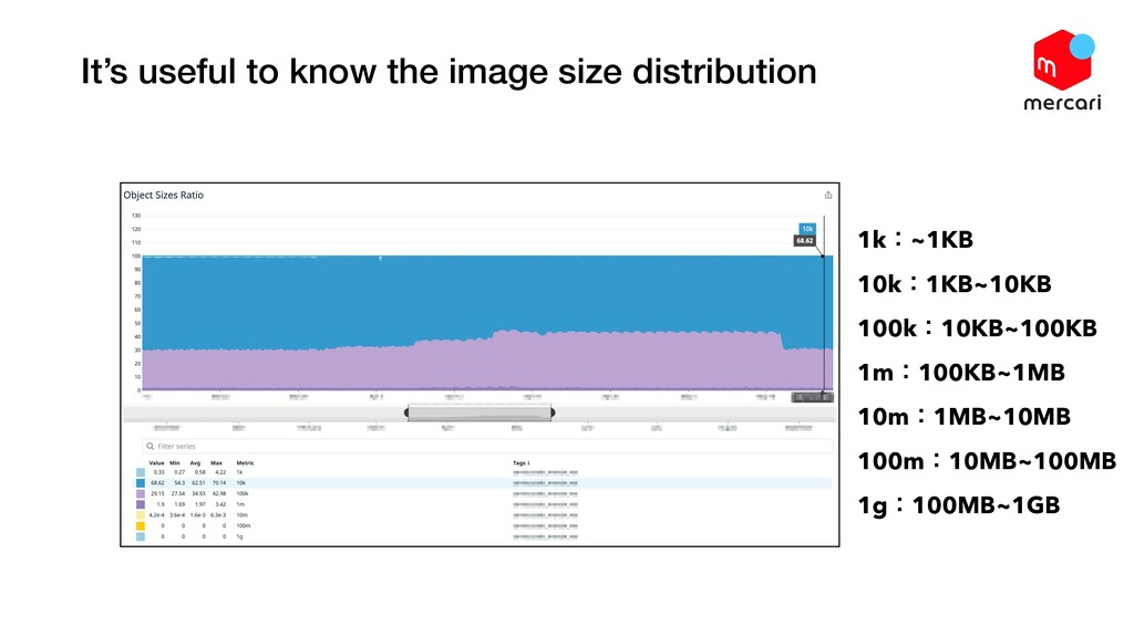It's useful to know the image size distribution...