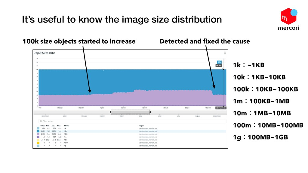 100k size objects started to increase 1kɿ~1KB 1...