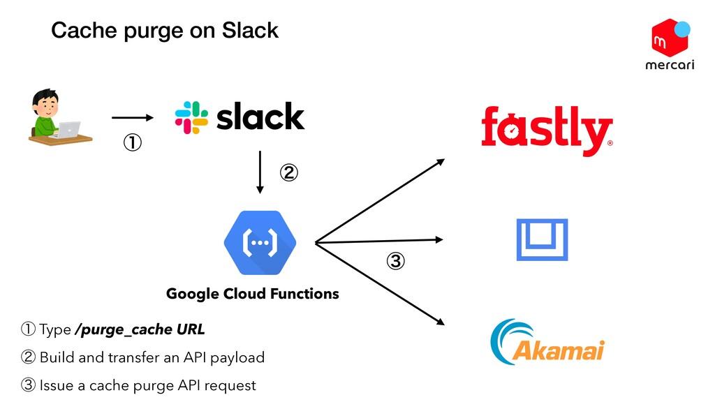 Cache purge on Slack ᶃ Type /purge_cache URL ᶄ ...