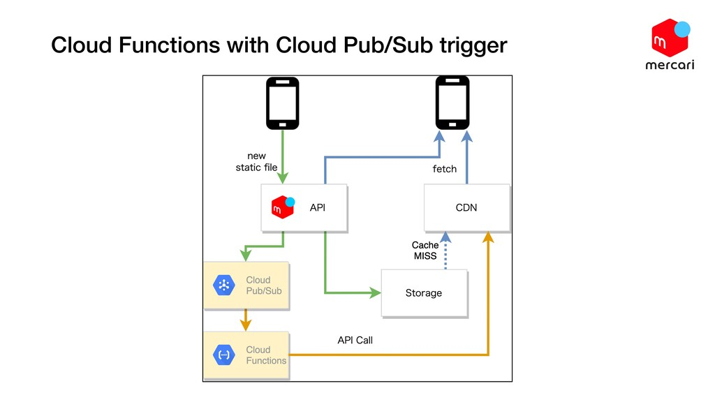 Cloud Functions with Cloud Pub/Sub trigger