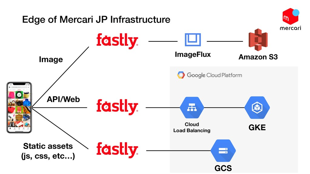 Edge of Mercari JP Infrastructure API/Web Stati...