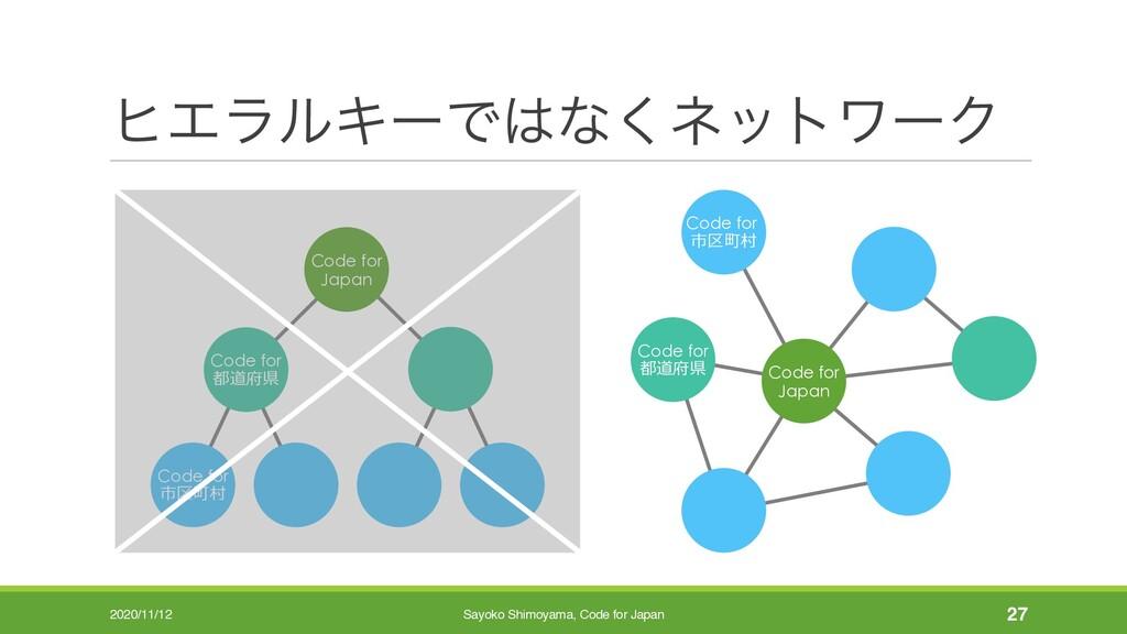 ώΤϥϧΩʔͰͳ͘ωοτϫʔΫ 27 Code for Japan Code for 市区町...