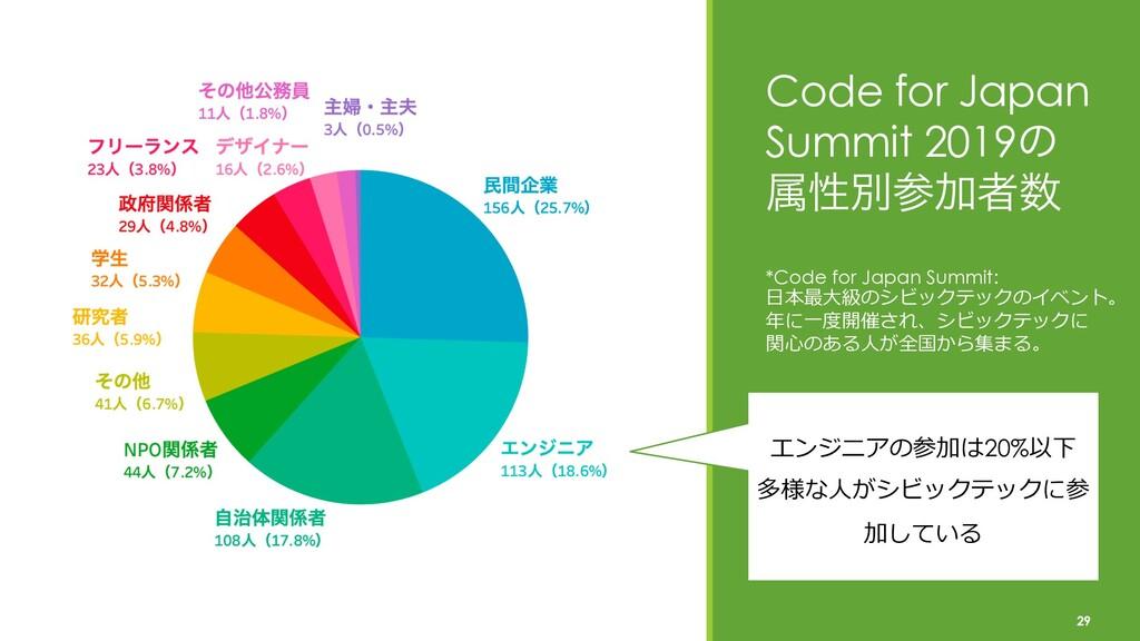 Code for Japan Summit 2019ͷ ଐੑผՃऀ 29 エンジニアの参加...