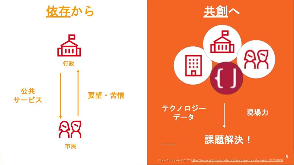 4 Code for Japan, CC BY, https://www.slideshare...