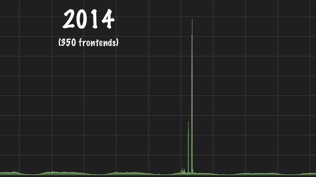 2014 (350 frontends)