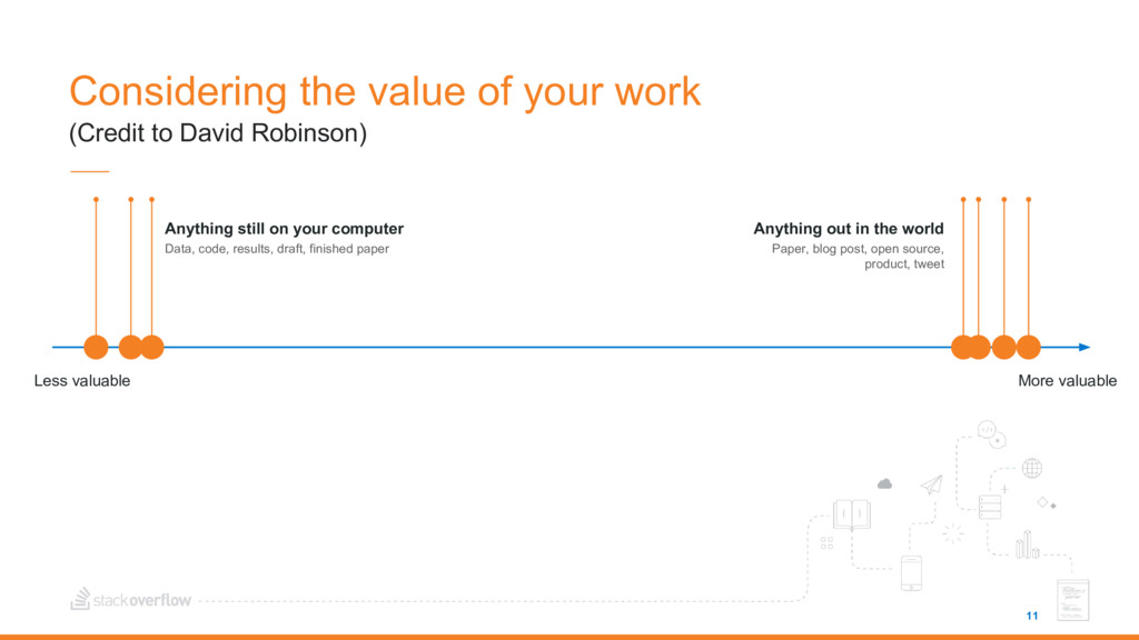 11 Considering the value of your work (Credit t...