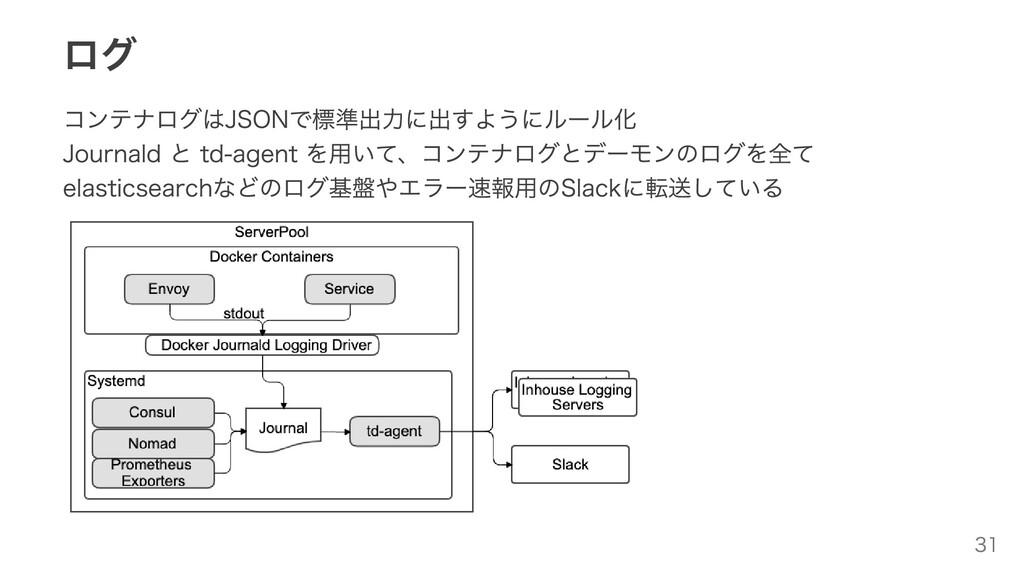 ログ コンテナログはJSONで標準出⼒に出すようにルール化 Journald と td-age...
