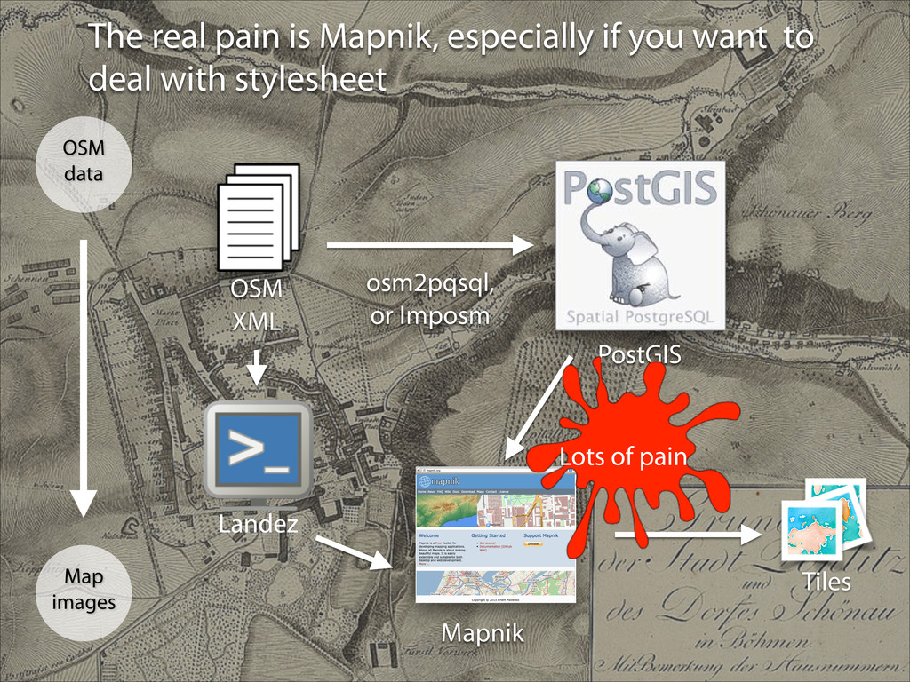 The real pain is Mapnik, especially if you want...